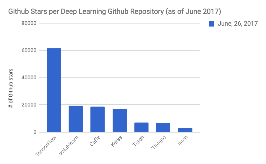 Deep learning library